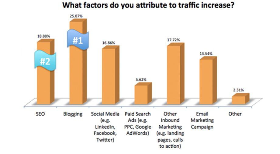 Increase Traffic Attributes